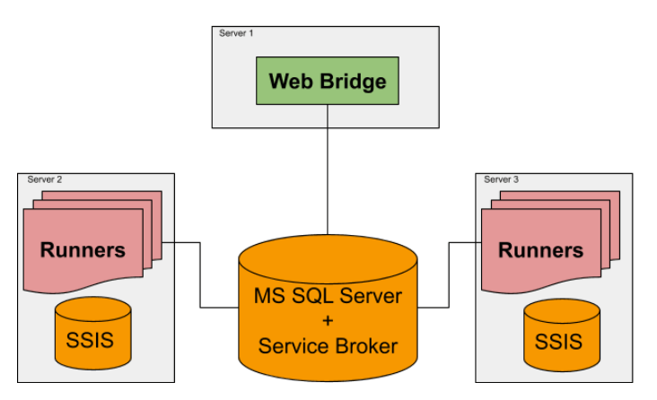 Multi-server deployment